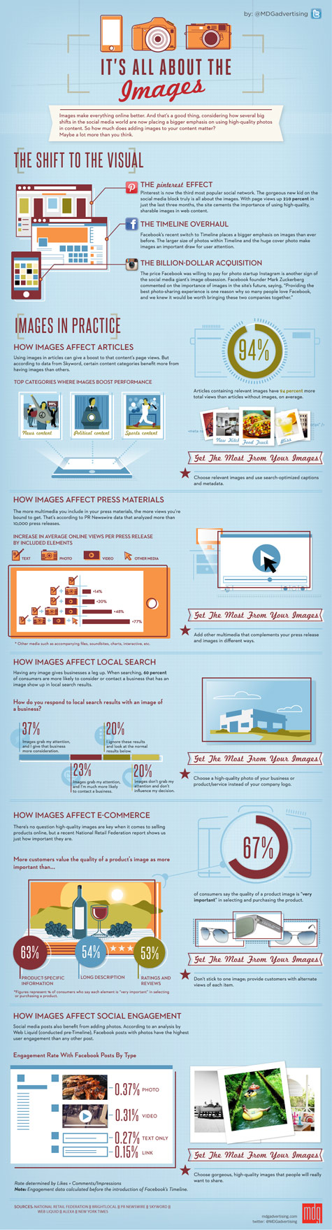 Infographic about why images are so important online