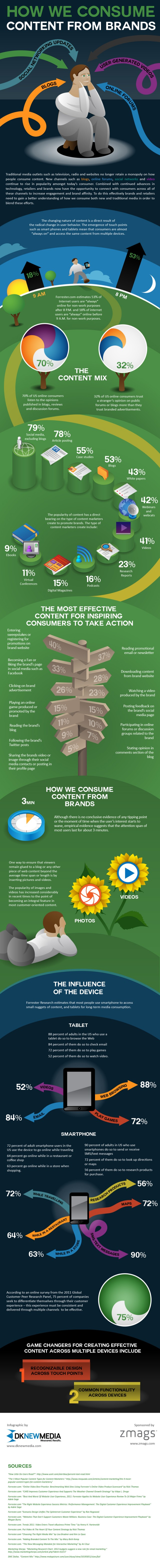 How people consume content from brands