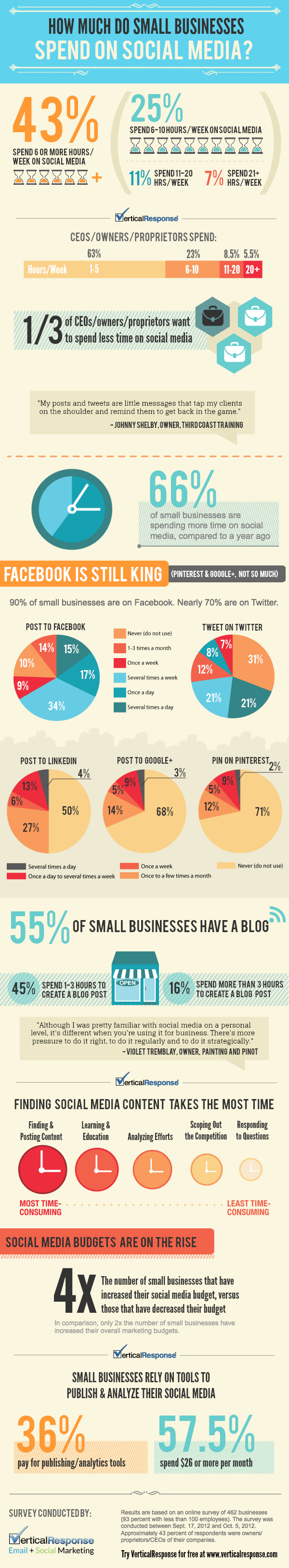 how much do businesses spend on social media