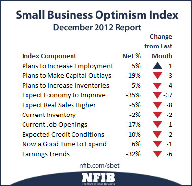 Small-Business Optimism Index