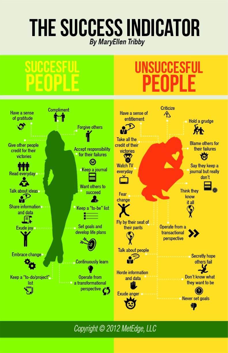 the qualities of successful people and the qualities of unsuccessful people