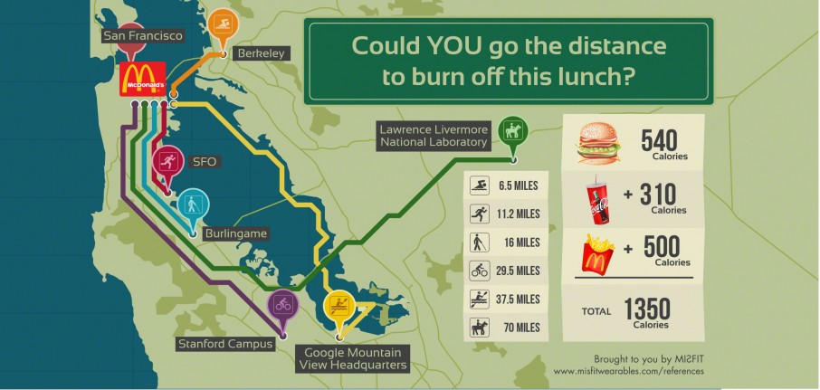 How much exercise would it take to burn off a McDonald's meal