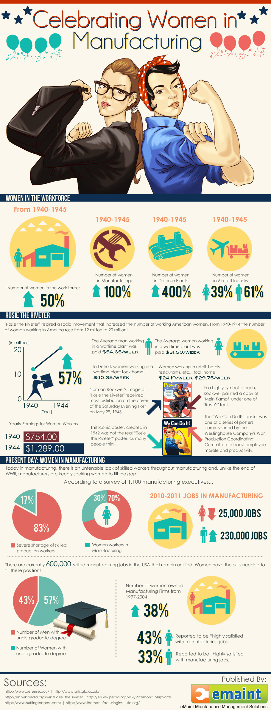 women in industry infographic