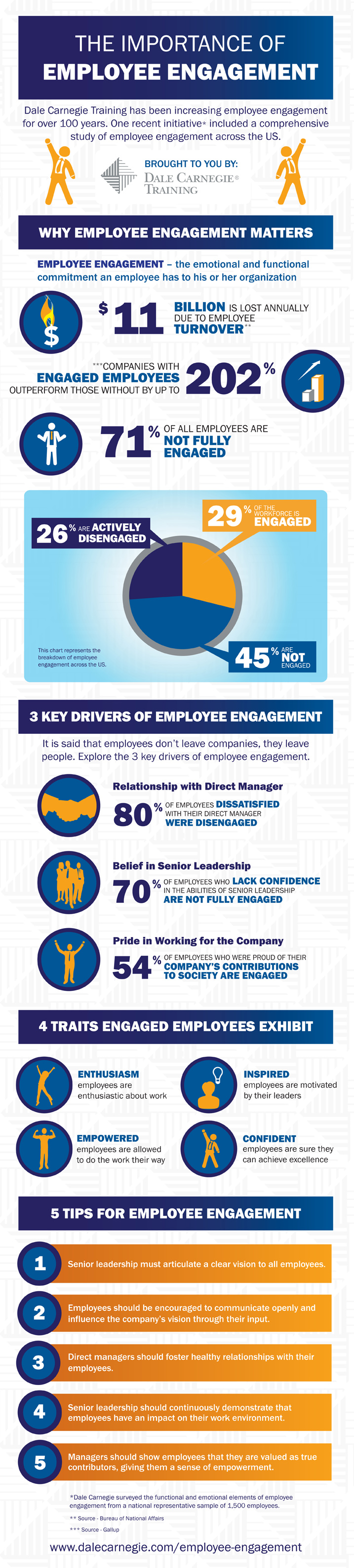 employee engagement dale carnegie research