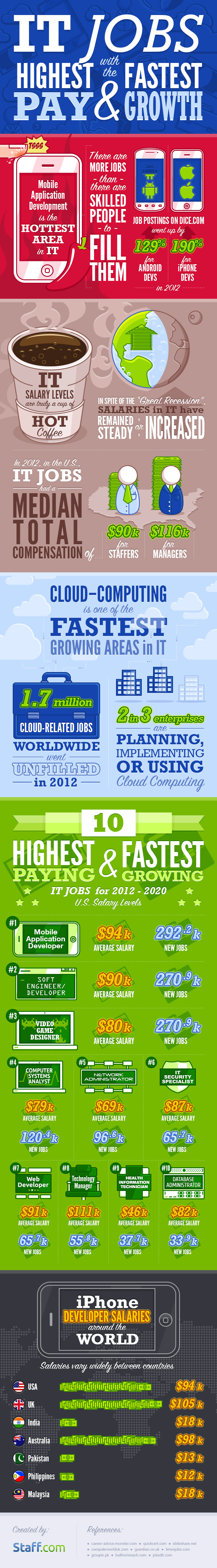 IT jobs infographic