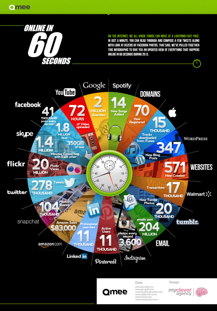 what happens every minute on the internet