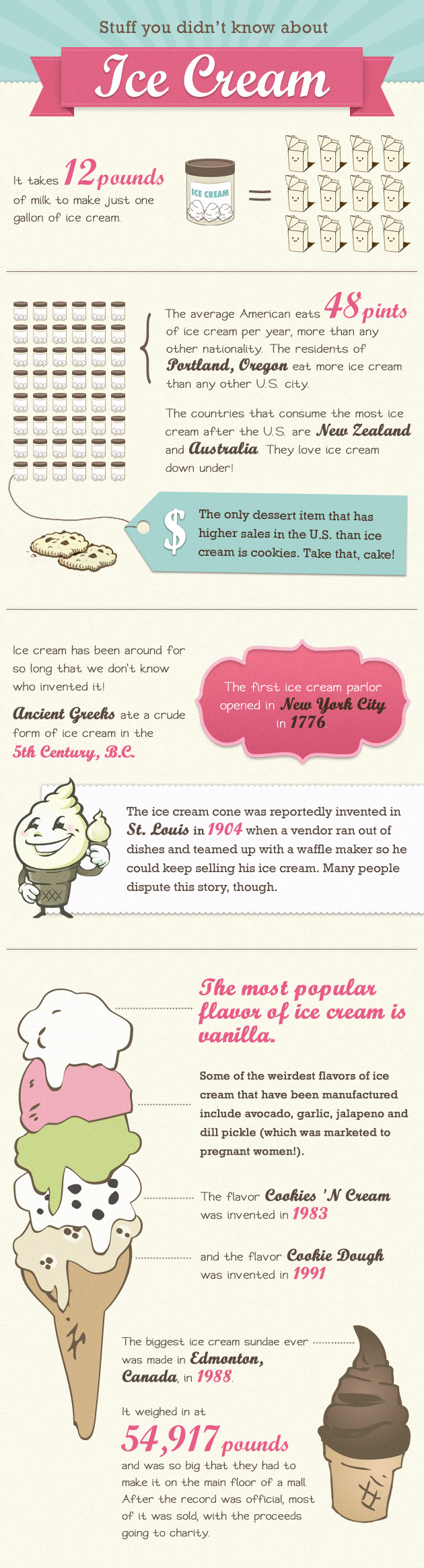 infographic of facts about ice cream