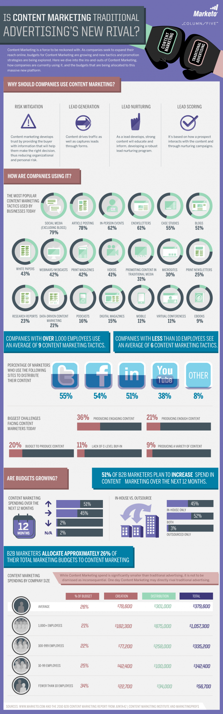 79% Of Brands Use Social Media For Content Marketing [INFOGRAPHIC]