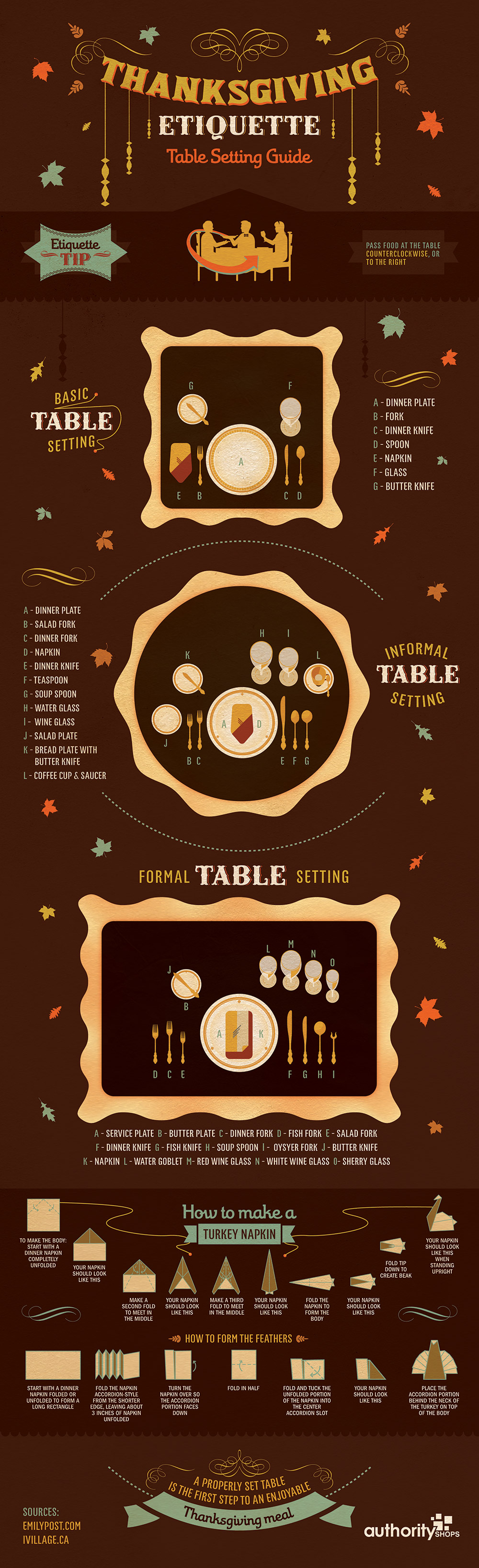 thanksgiving etiquette table setting guide infographic