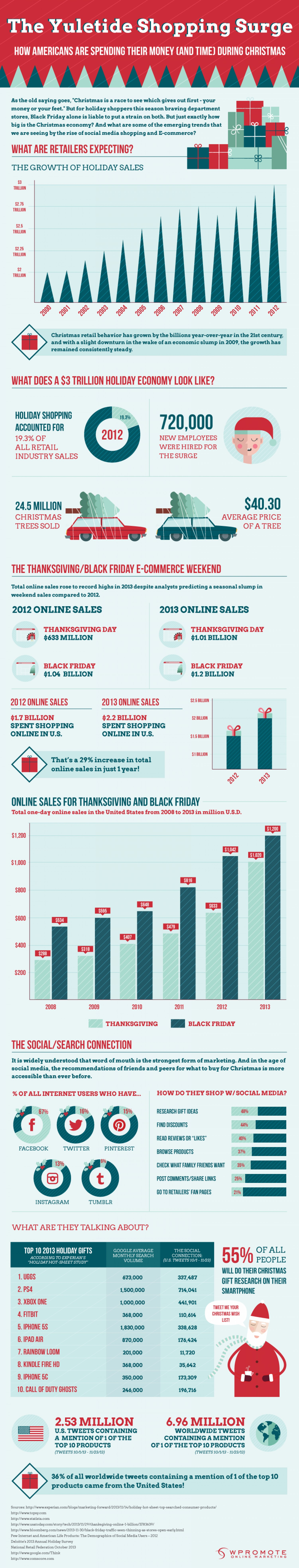 how much american shoppers are spending this holiday season infographic