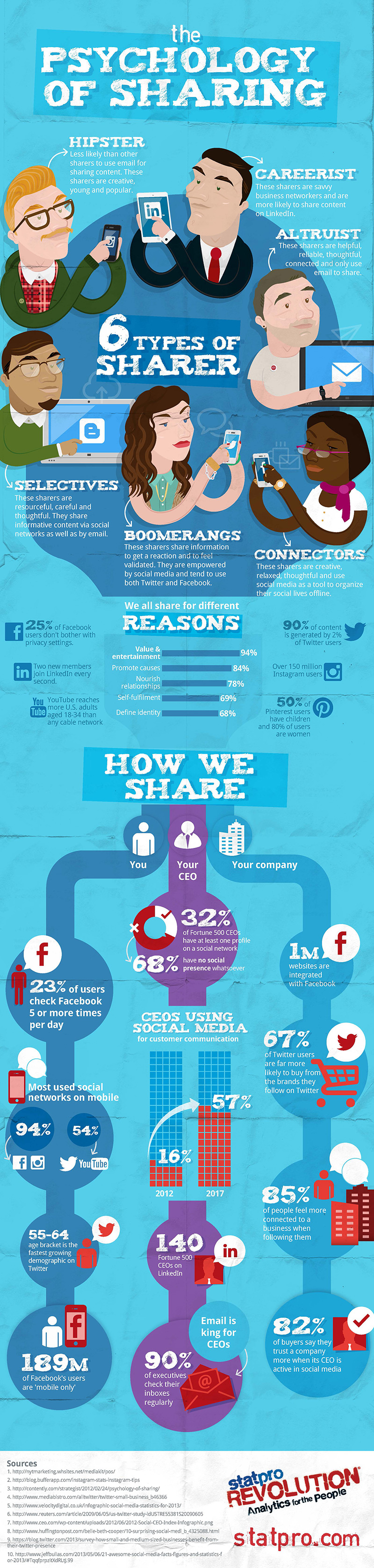 why people share infographic