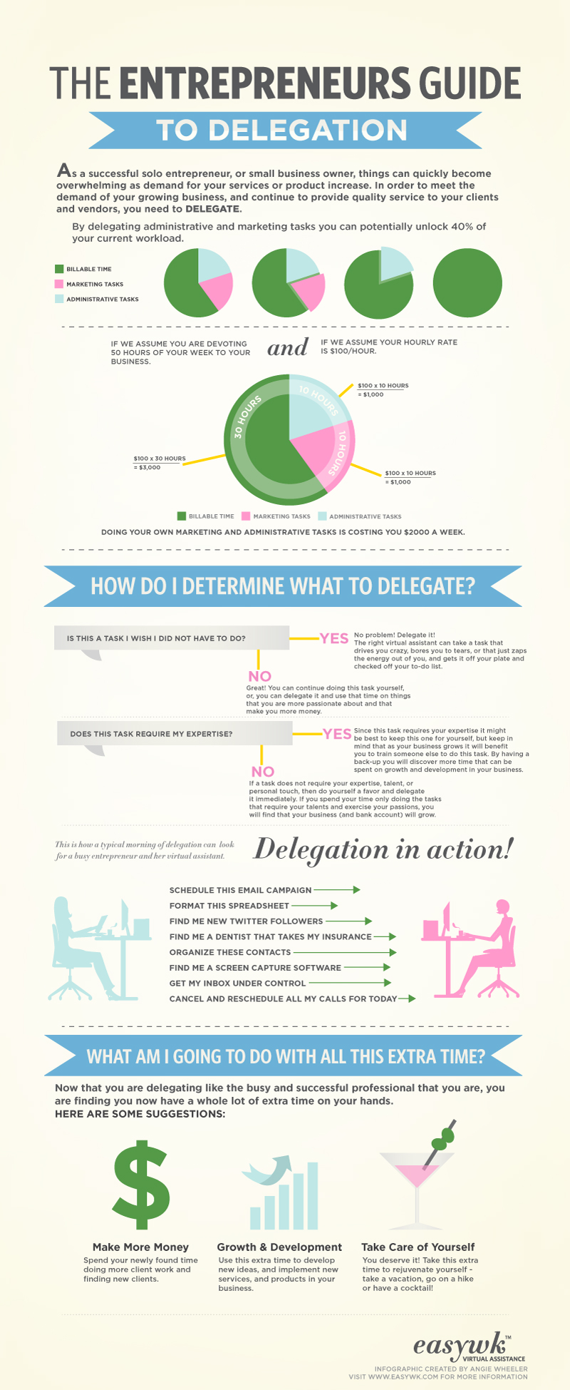 entrepreneurs guide to delegation