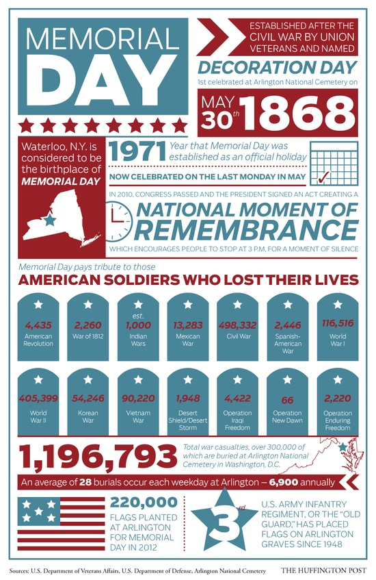 memorial day facts infographic