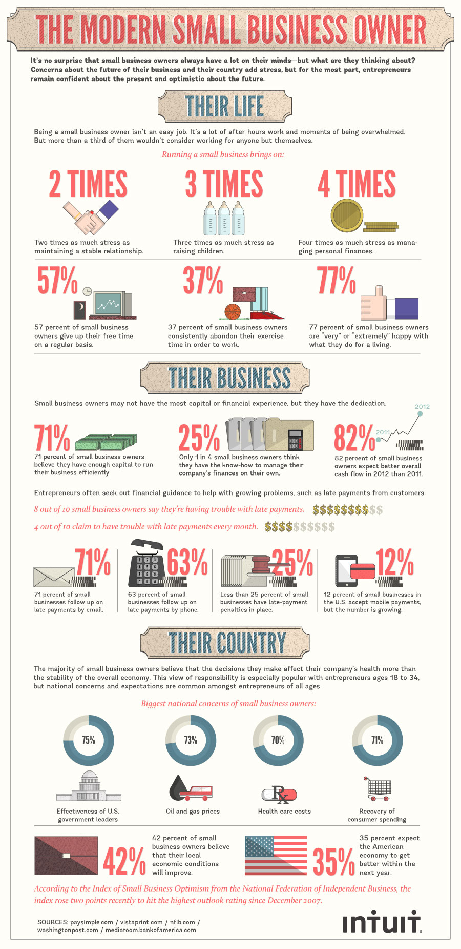 the modern small business owner infographic