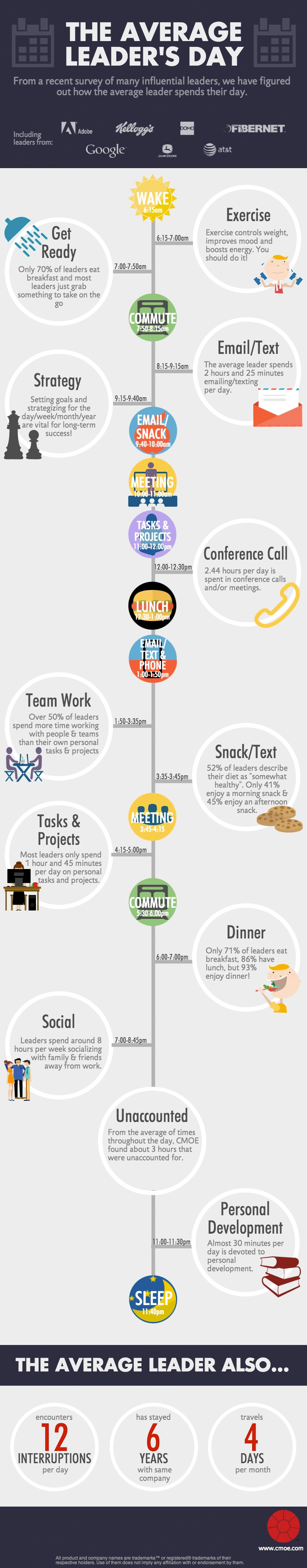 How fortune 500 leaders spend their day infographic