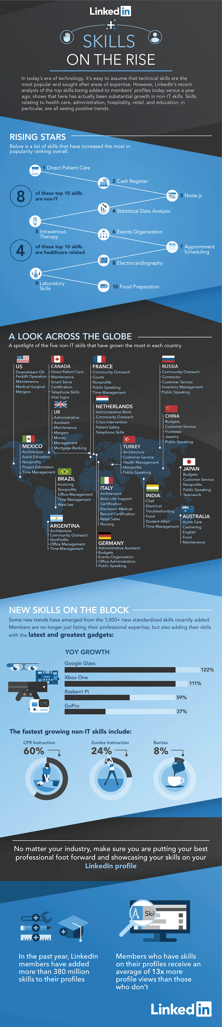 linkedin reveals non tech jobs skills that are on the rise