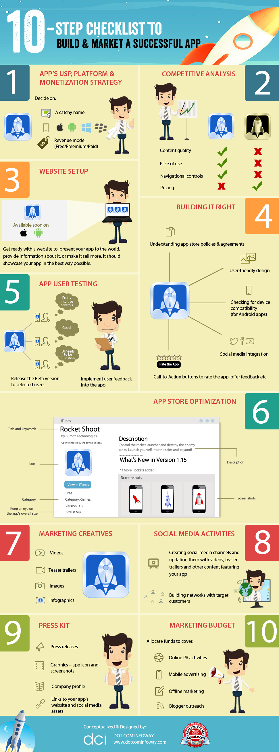 10-Step Checklist to Build & Market a Successful App Infographic