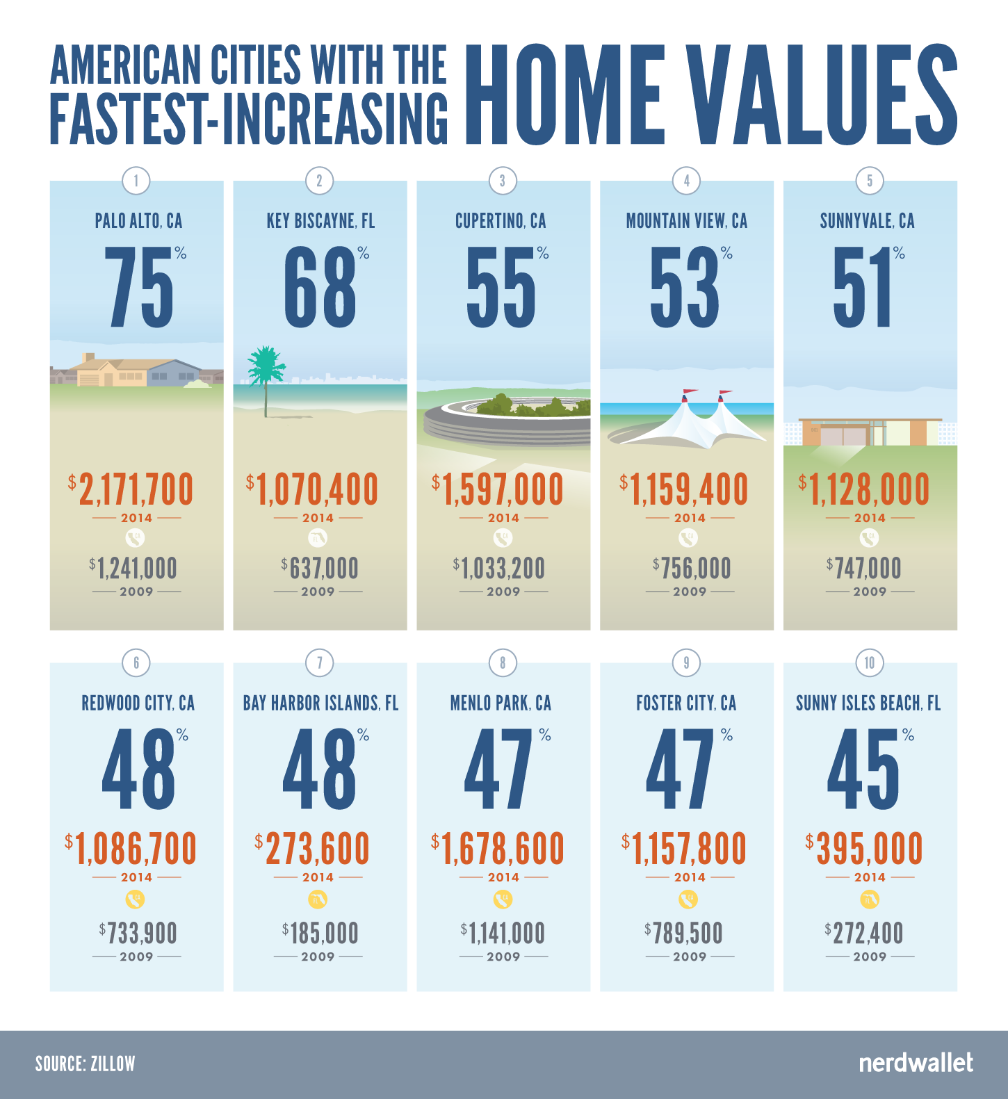 7 Of The 10 American Cities With Fastest Growing Home