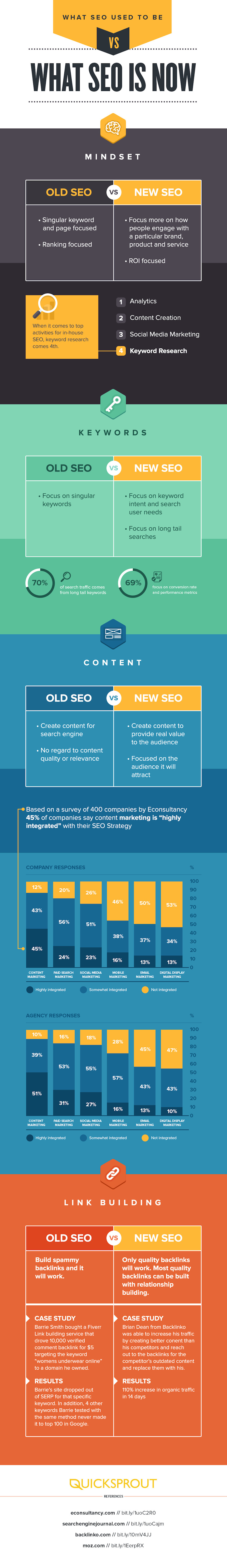 What SEO Used to Be Versus What SEO Is Now infographic