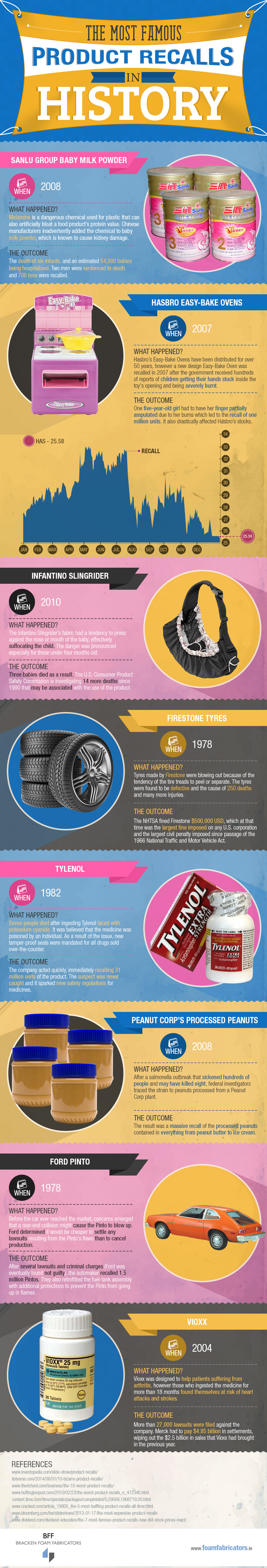 The Most Famous Product Recalls in History