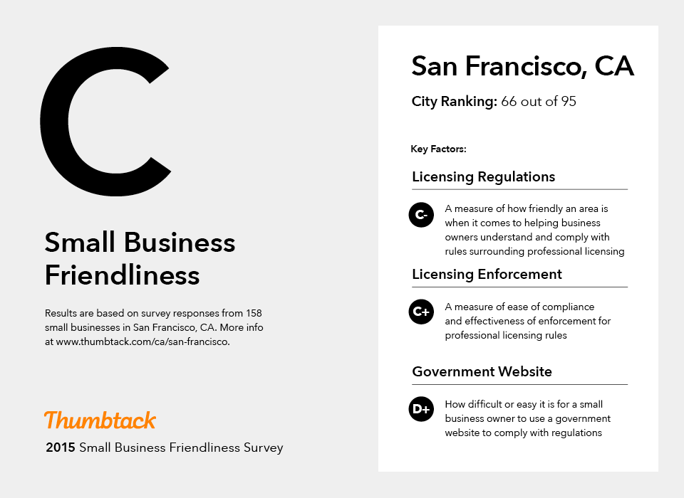 san francisco graded c for business friendliness