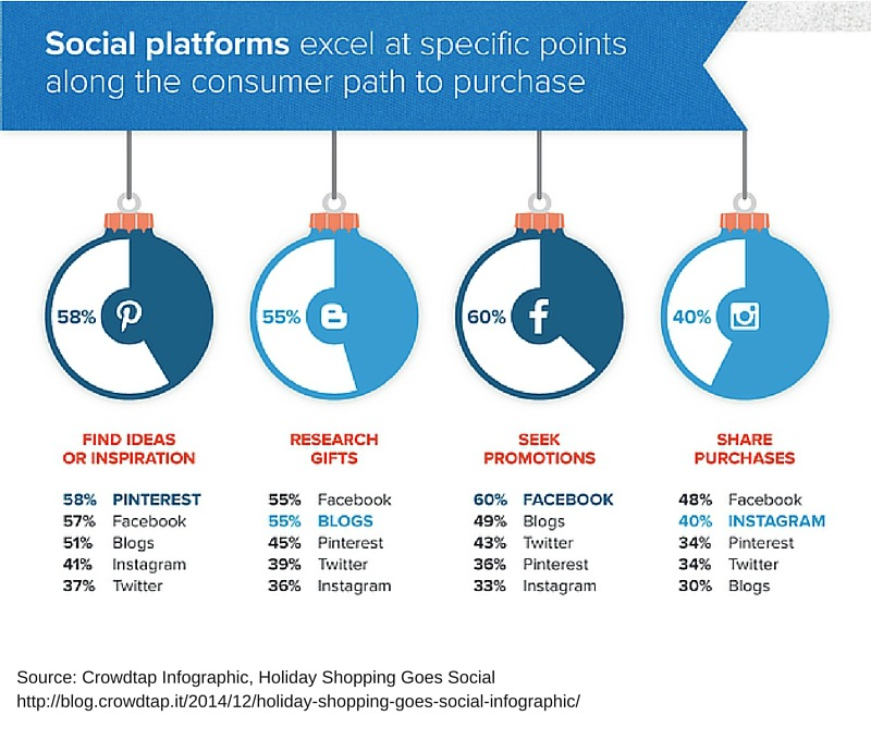 what social media sites are best to use for holiday promotions