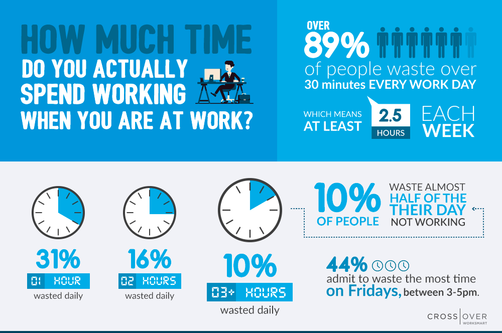 how much time do we waste at work