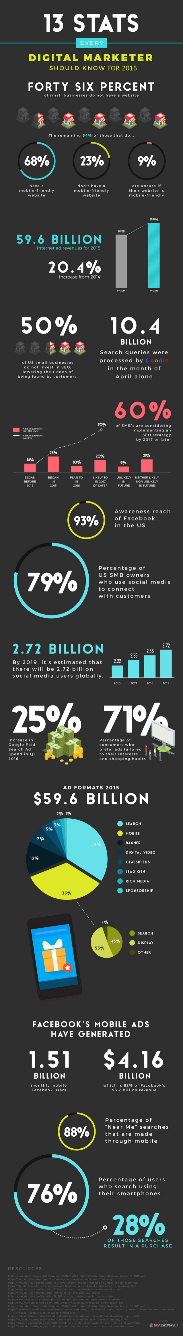 13-stats-every-digital-marketer-should-know-2016