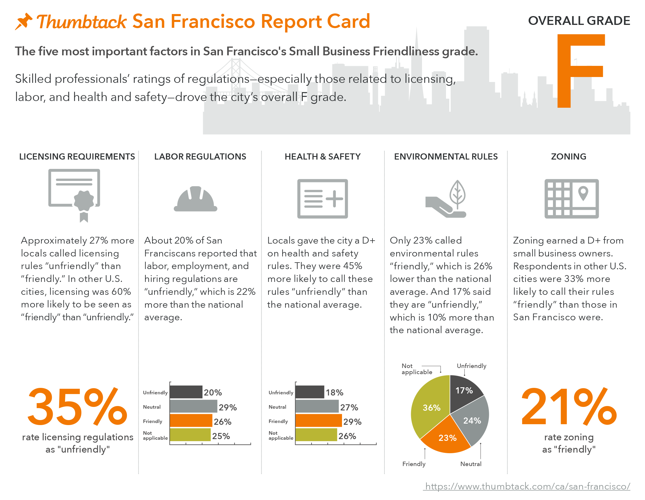 San Francisco Report Card_Thumbtack Small Business Friendliness 2016 (1)