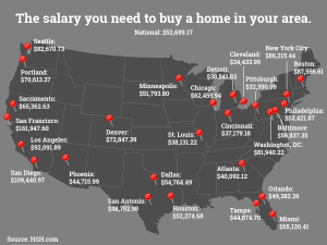 how much does it cost to own a home around the u.s.