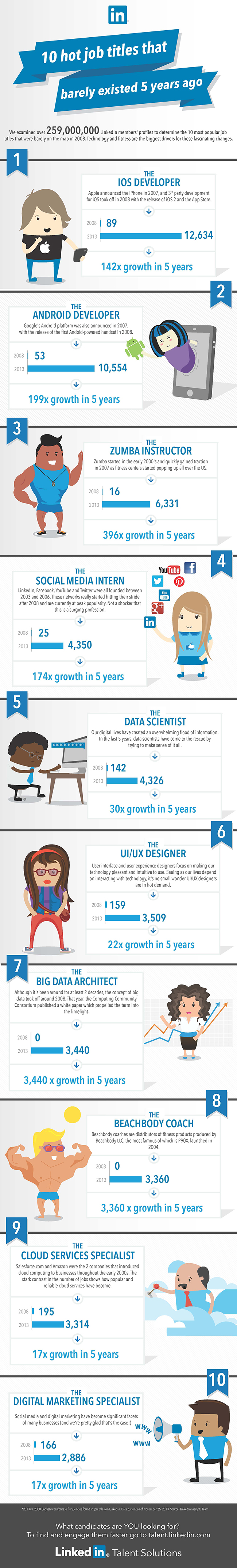Jobs that didn't exits 5 years ago infographic