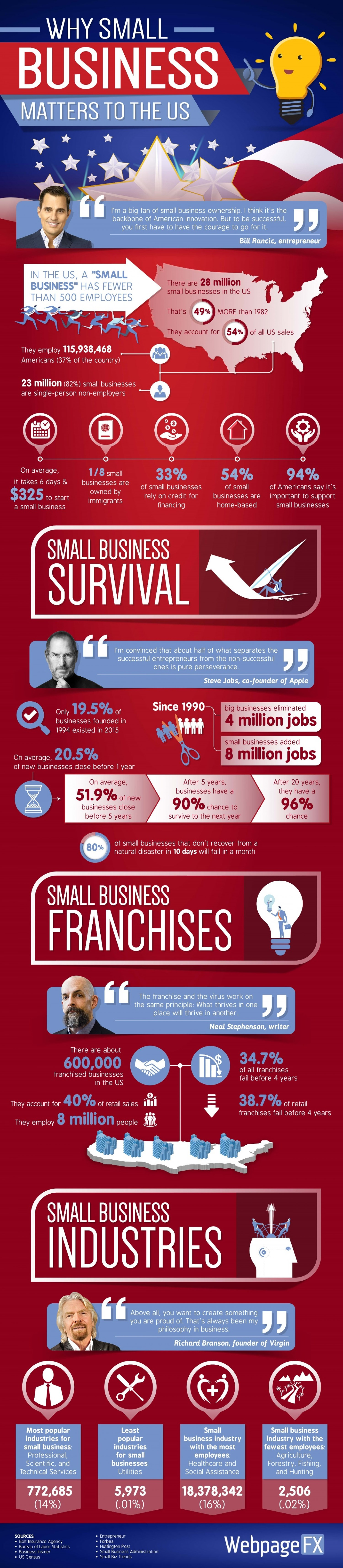 why-small-business-matters-to-the-us