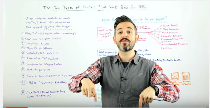 types of content to create to get people to your website