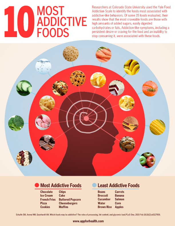research reveals  these are the most addictive foods  infographic