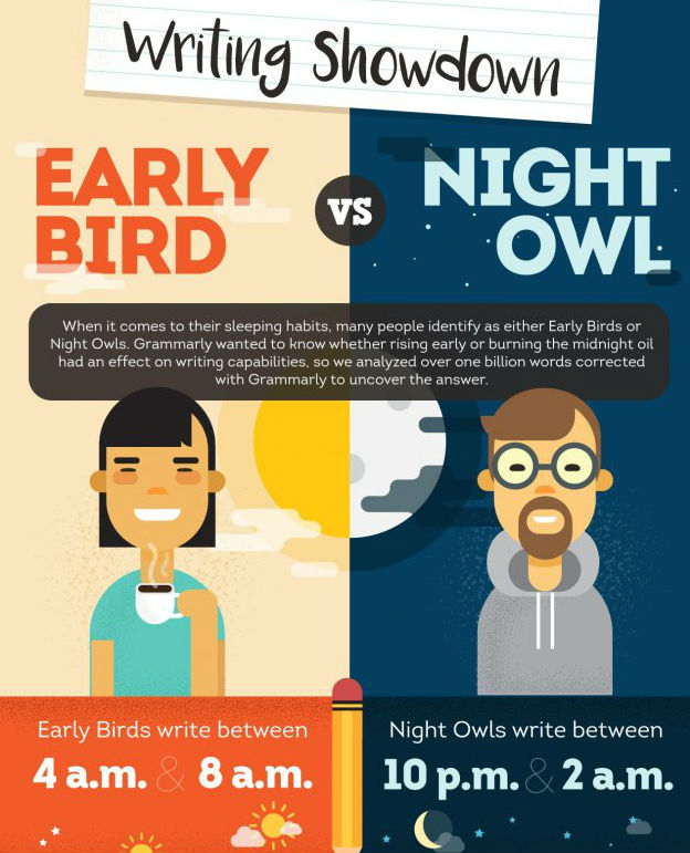 The Biggest Mistake S You Re Probably Making In Your: Do Early Bird Or Night Owl Writers Make Less Mistakes