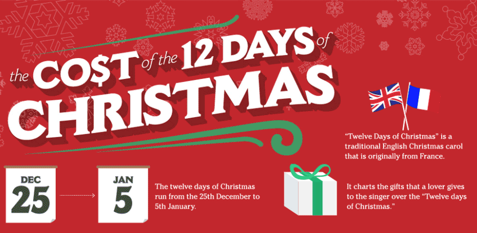 12 Days Of Christmas Costs.The Cost To Purchase The Items In The 12 Days Of Christmas